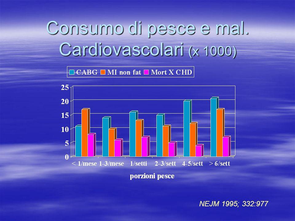 Consumo di pesce e mal. Cardiovascolari (x 1000)