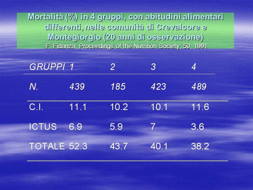 Mortalità (%) in 4 gruppi, con abitudini alimentari differenti, nelle comunità di Crevalcore e Montegiorgio (20 anni di osservazione) F.