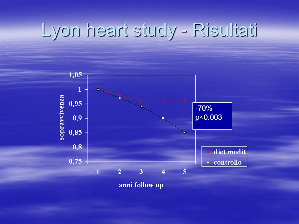 Lyon heart study - Risultati