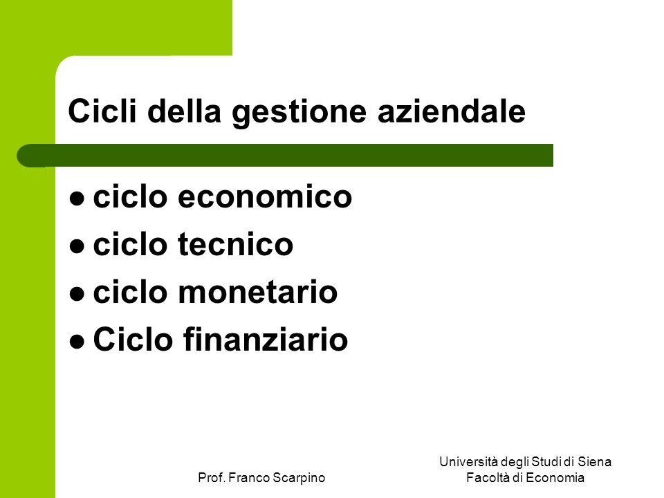 Cicli della gestione aziendale