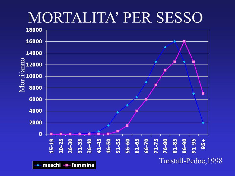 MORTALITA' PER SESSO Morti/anno Tunstall-Pedoe,1998