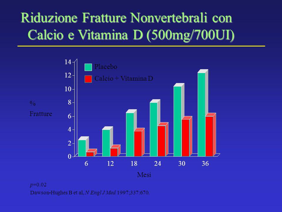 Riduzione Fratture Nonvertebrali con Calcio e Vitamina D (500mg/700UI)