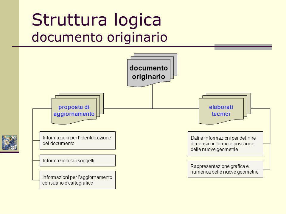 Struttura logica documento originario