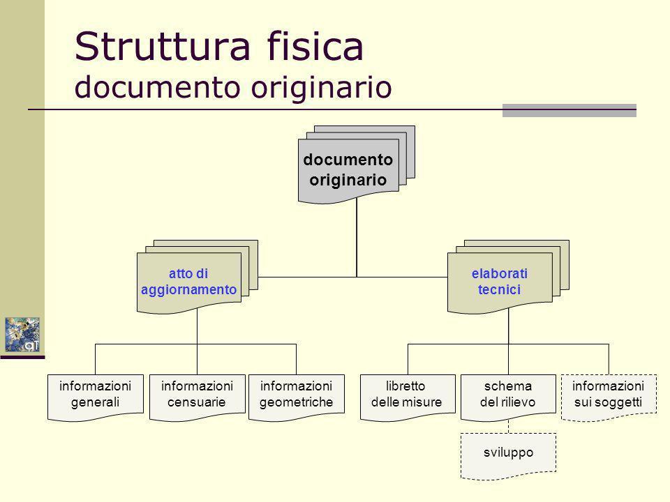 Struttura fisica documento originario