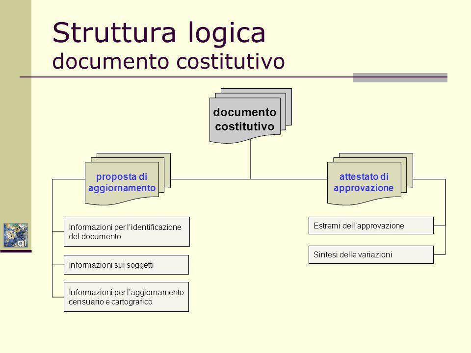 Struttura logica documento costitutivo