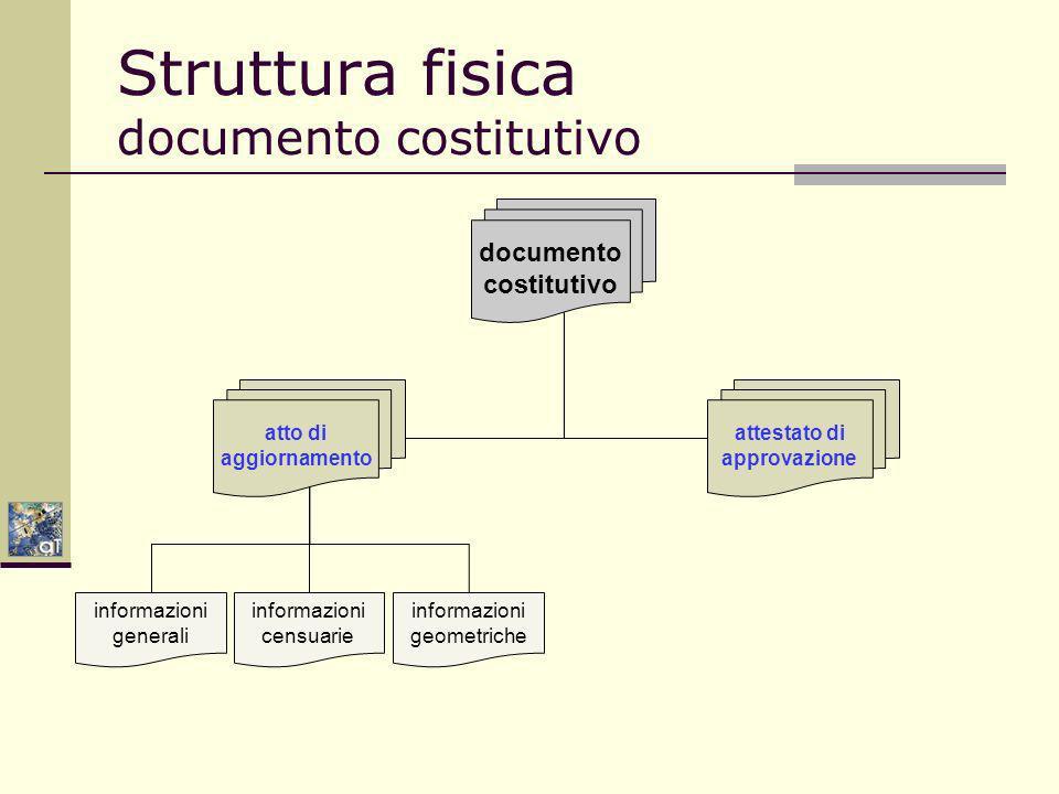Struttura fisica documento costitutivo