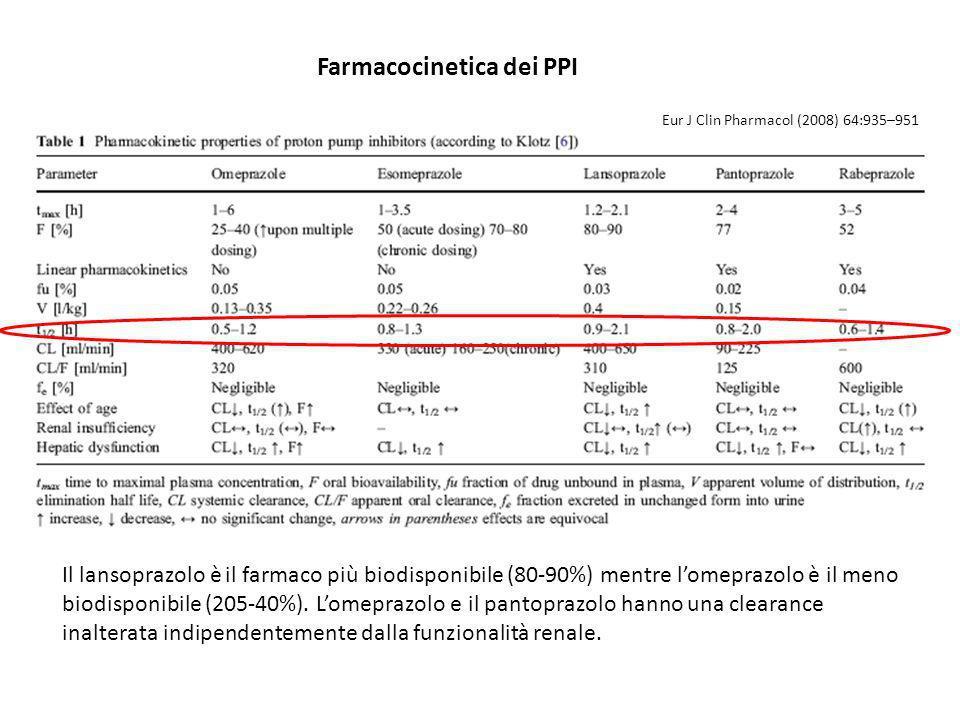Farmacocinetica dei PPI