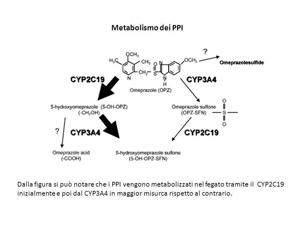 Metabolismo dei PPI