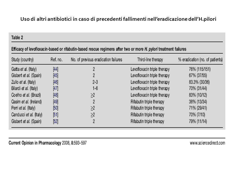Uso di altri antibiotici in caso di precedenti fallimenti nell'eradicazione dell'H.pilori