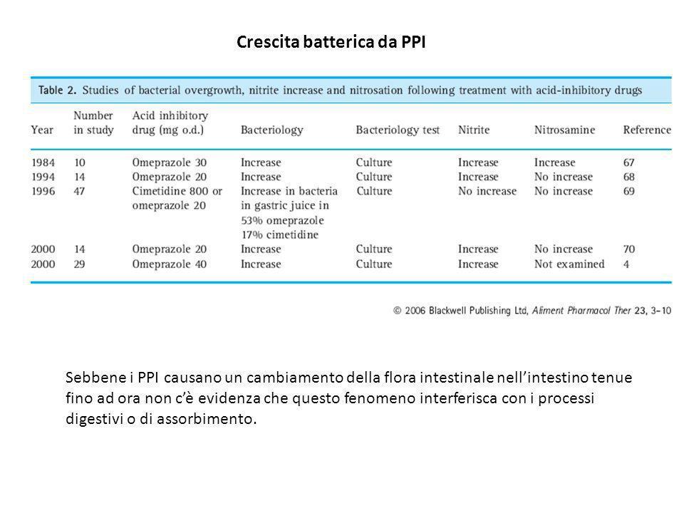 Crescita batterica da PPI