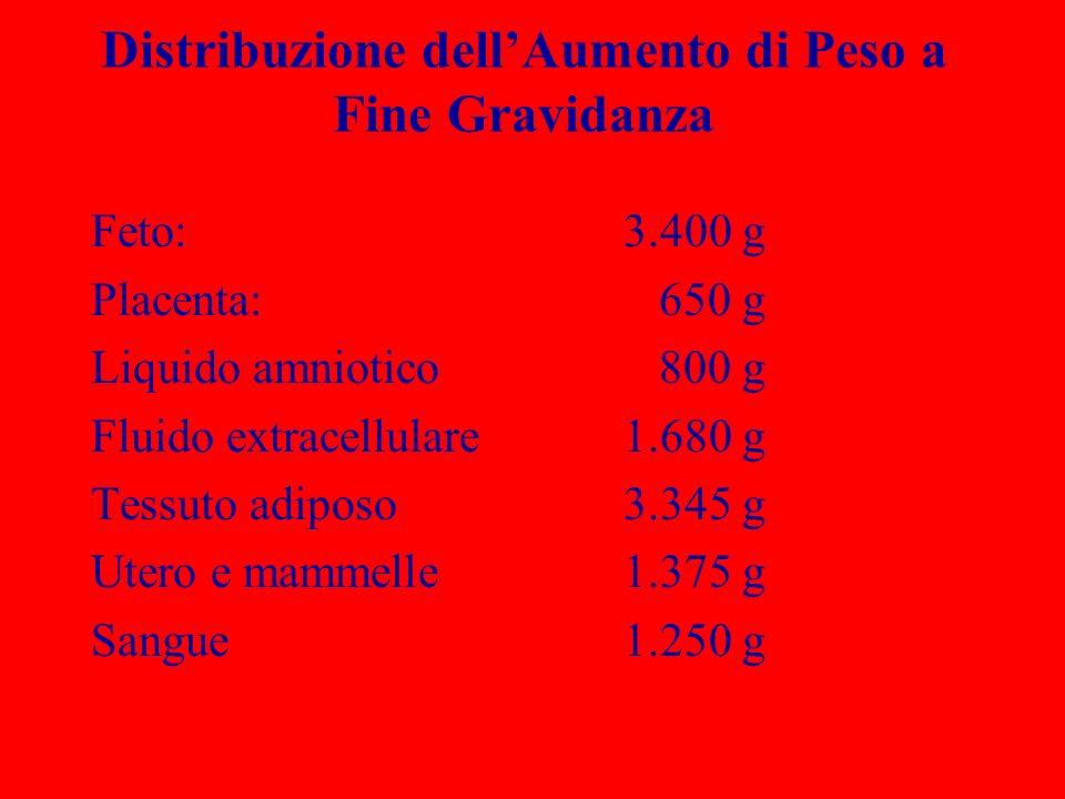 Distribuzione dell'Aumento di Peso a Fine Gravidanza