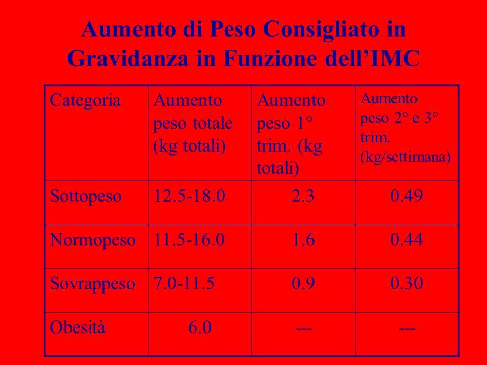 Aumento di Peso Consigliato in Gravidanza in Funzione dell'IMC
