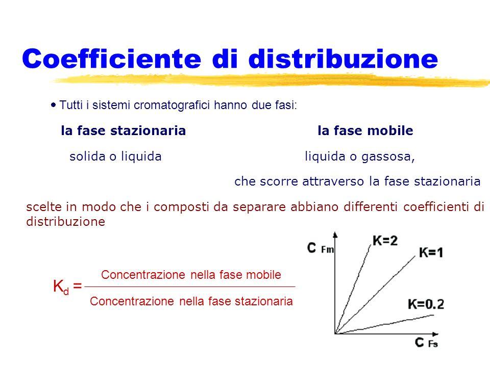Coefficiente di distribuzione