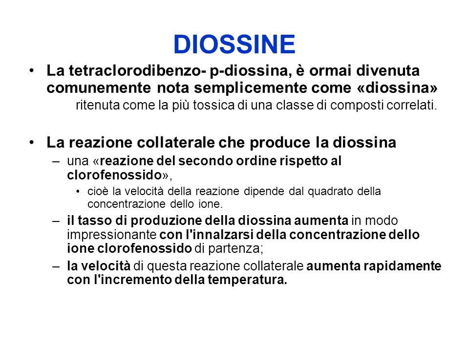 DIOSSINE