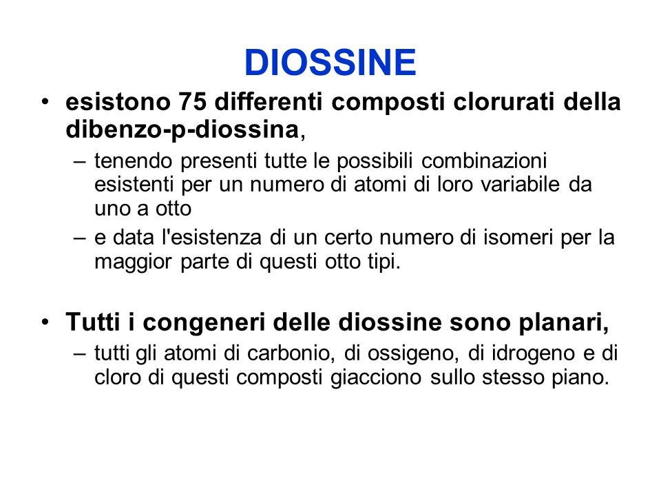 DIOSSINE esistono 75 differenti composti clorurati della dibenzo-p-diossina,