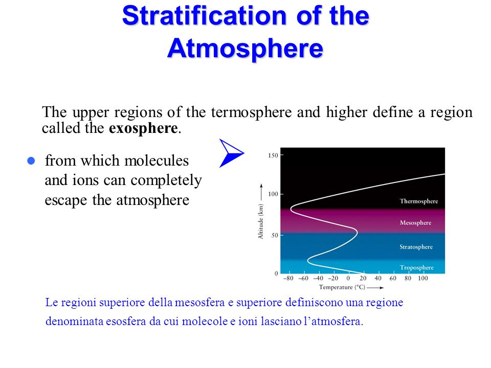 Stratification of the Atmosphere