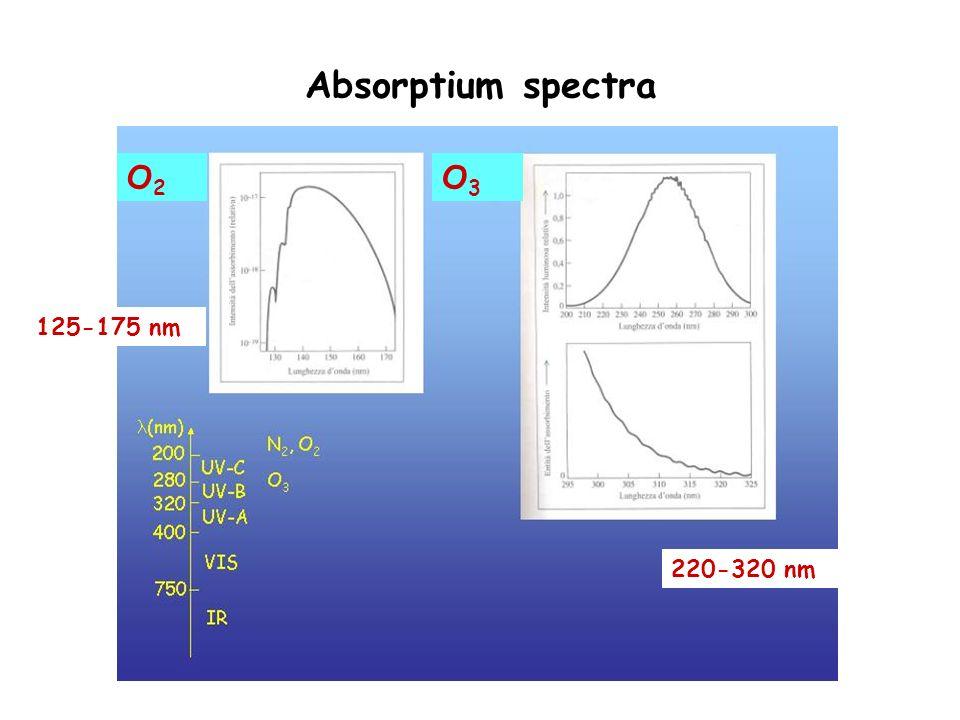Absorptium spectra O2 O3 125-175 nm 220-320 nm