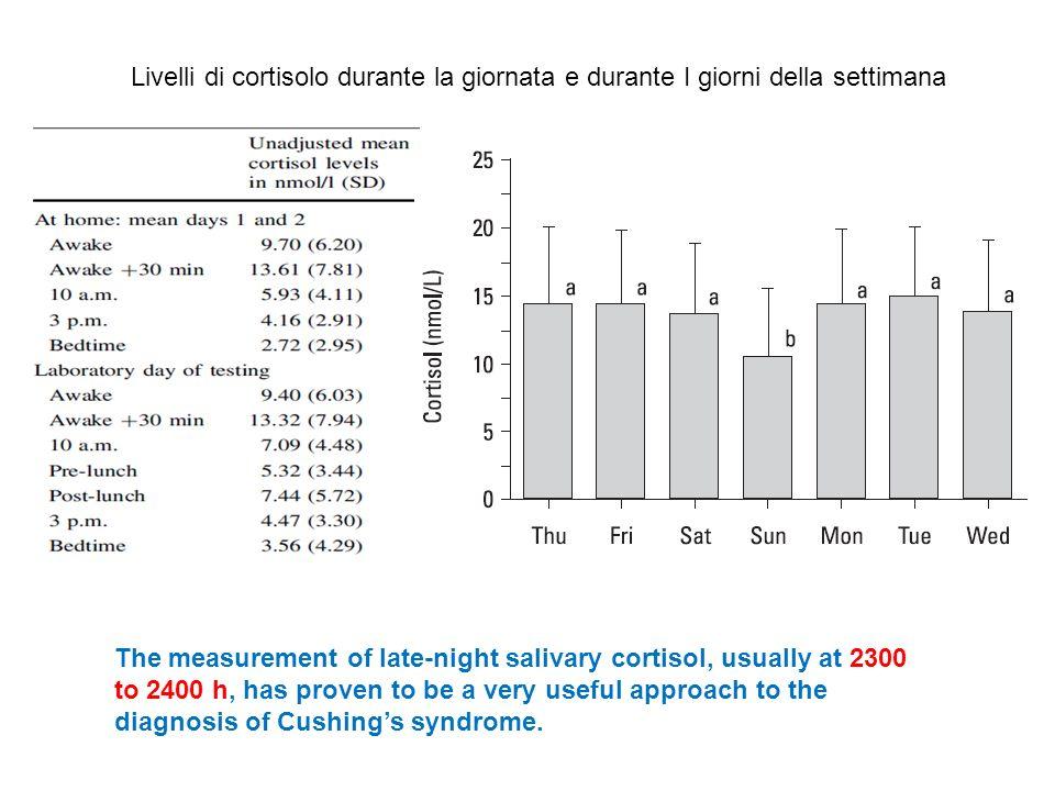 Livelli di cortisolo durante la giornata e durante I giorni della settimana