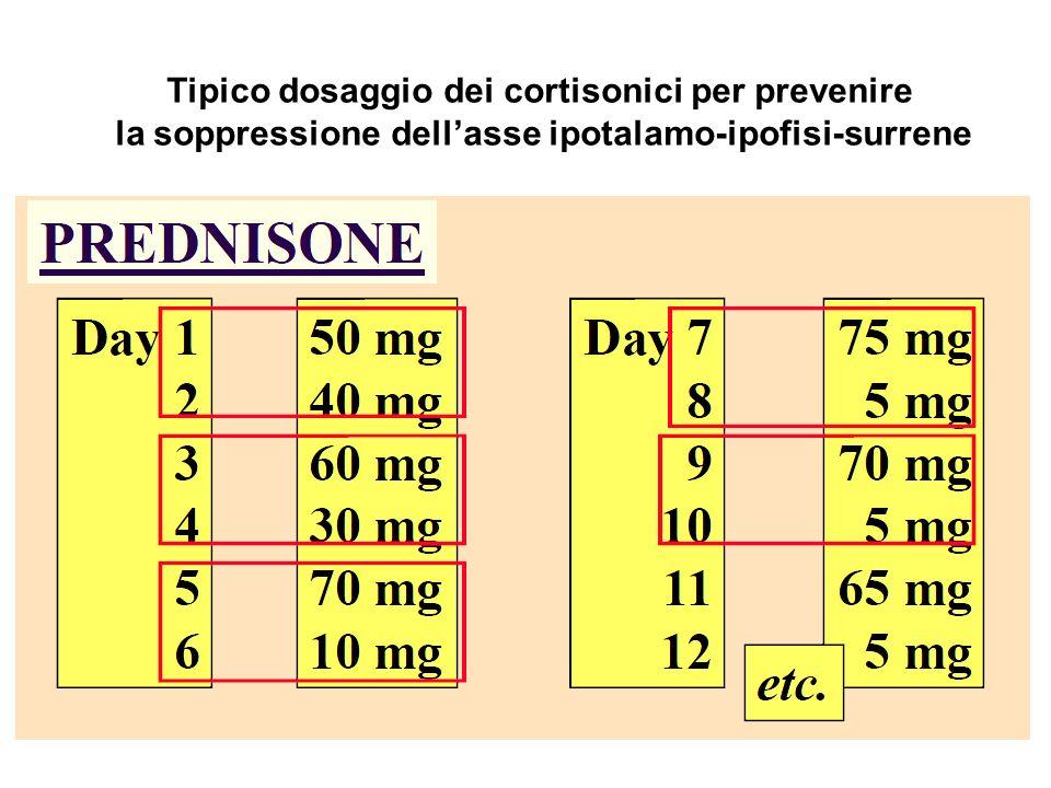 Tipico dosaggio dei cortisonici per prevenire