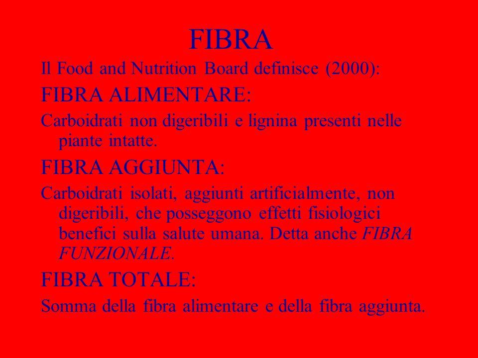 FIBRA FIBRA ALIMENTARE: FIBRA AGGIUNTA: FIBRA TOTALE: