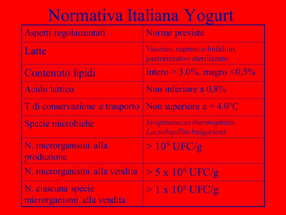 Normativa Italiana Yogurt