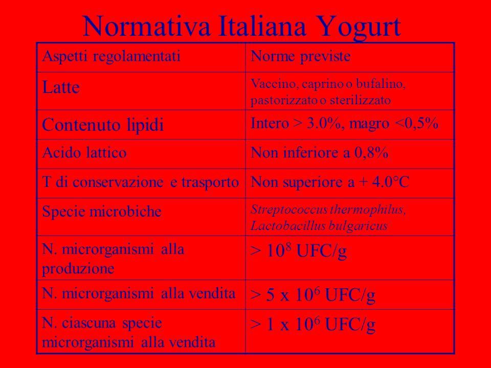 Normativa Italiana Yogurt