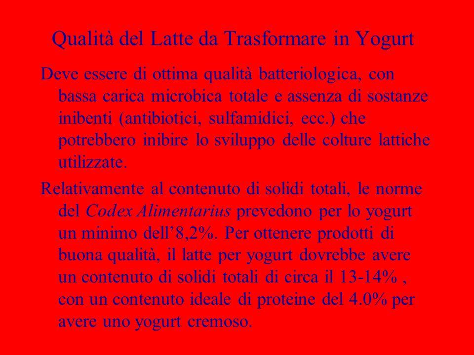 Qualità del Latte da Trasformare in Yogurt