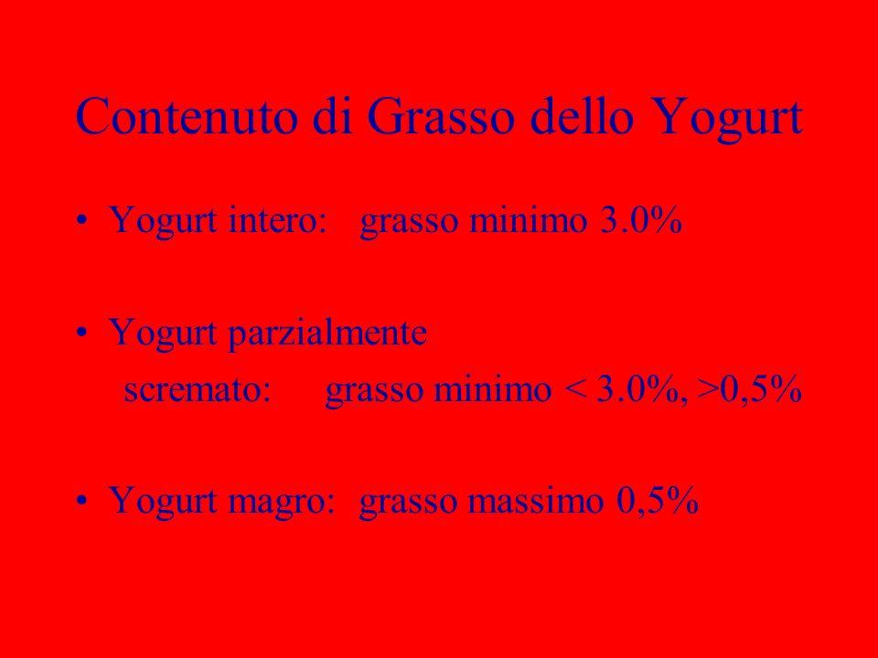 Contenuto di Grasso dello Yogurt