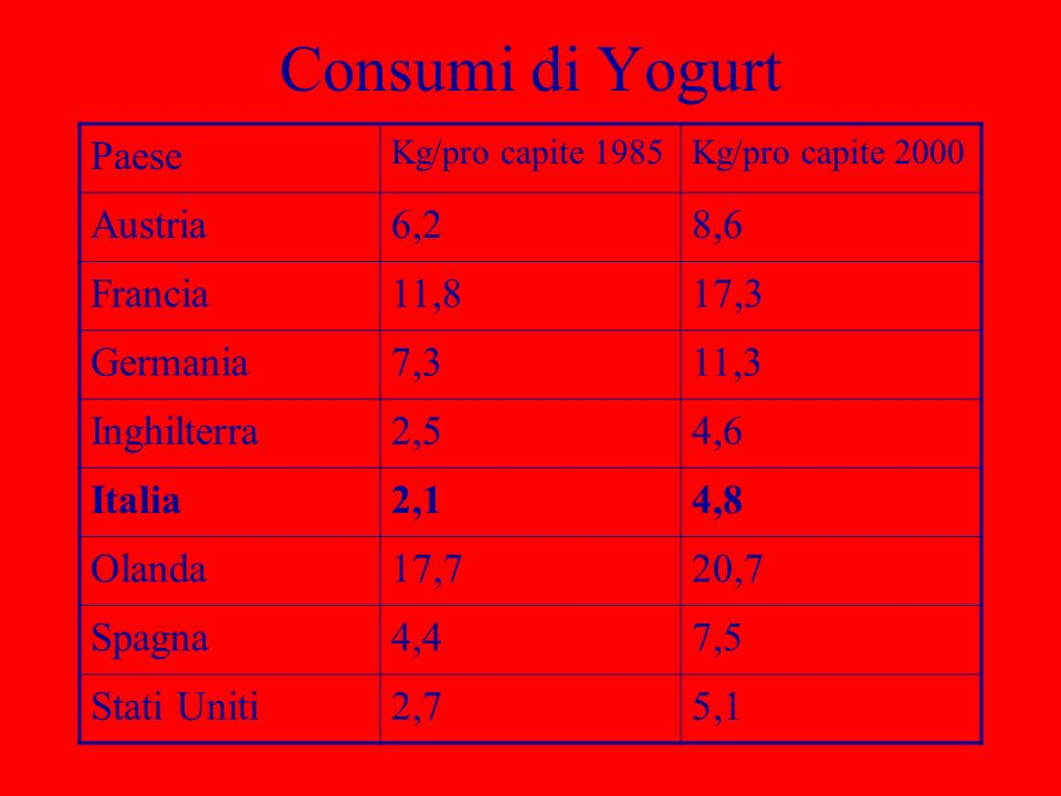 Consumi di Yogurt Paese Austria 6,2 8,6 Francia 11,8 17,3 Germania 7,3