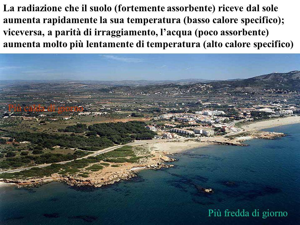 La radiazione che il suolo (fortemente assorbente) riceve dal sole aumenta rapidamente la sua temperatura (basso calore specifico); viceversa, a parità di irraggiamento, l'acqua (poco assorbente) aumenta molto più lentamente di temperatura (alto calore specifico)