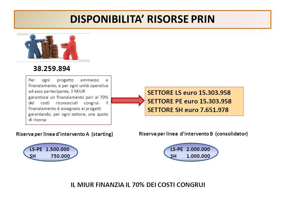 DISPONIBILITA' RISORSE PRIN