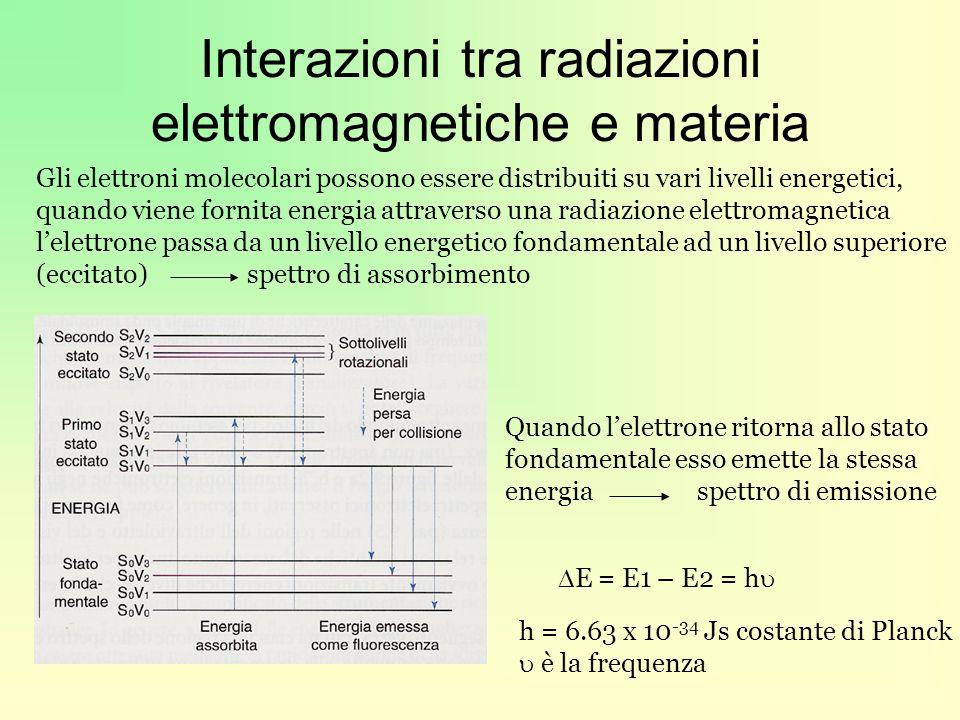 Interazioni tra radiazioni elettromagnetiche e materia