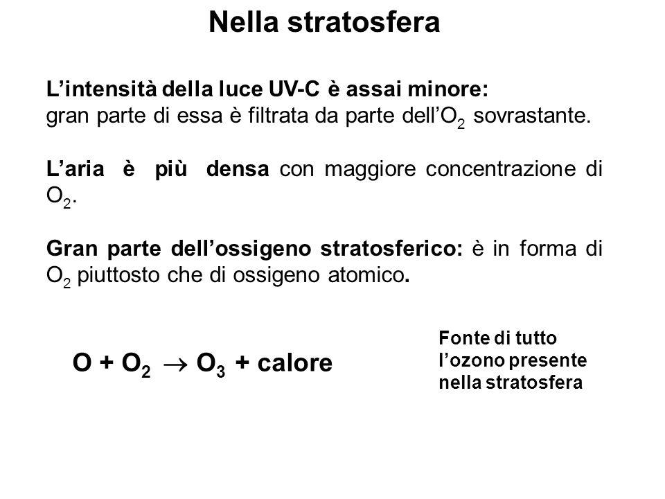 Nella stratosfera O + O2  O3 + calore
