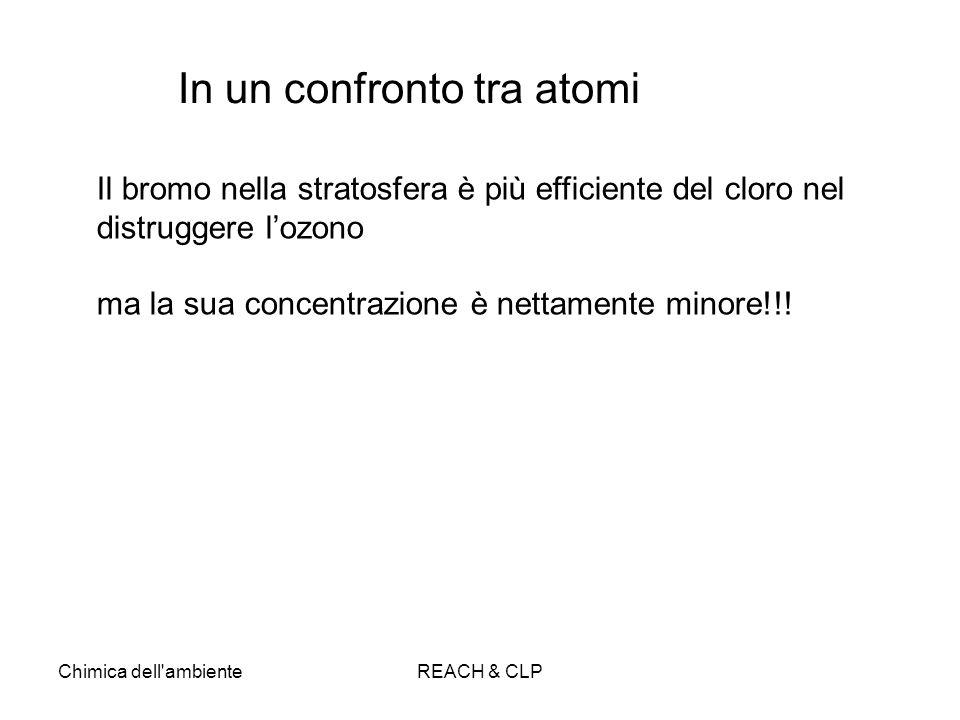 In un confronto tra atomi