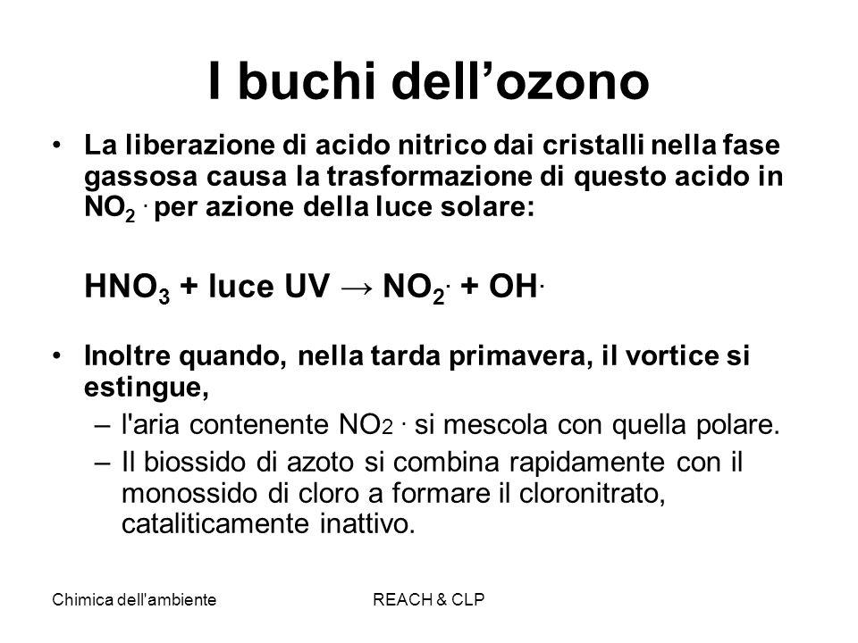I buchi dell'ozono HNO3 + luce UV → NO2. + OH.