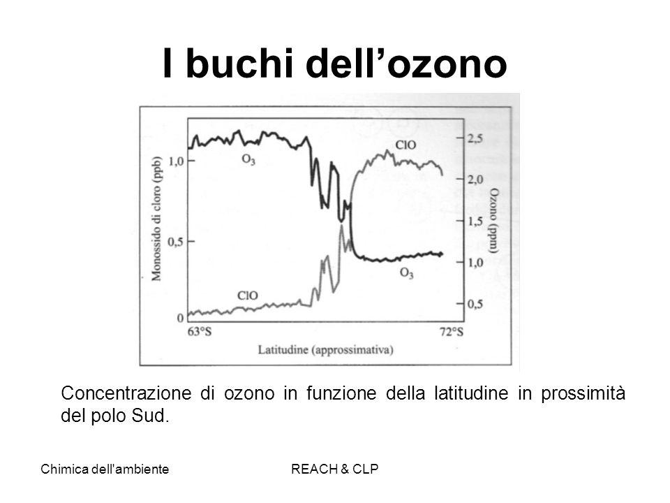 I buchi dell'ozono Concentrazione di ozono in funzione della latitudine in prossimità del polo Sud.