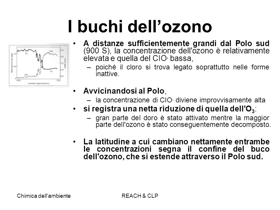 I buchi dell'ozono