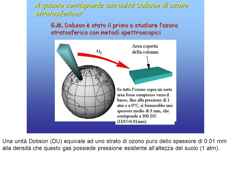 Una unità Dobson (DU) equivale ad uno strato di ozono puro dello spessore di 0.01 mm