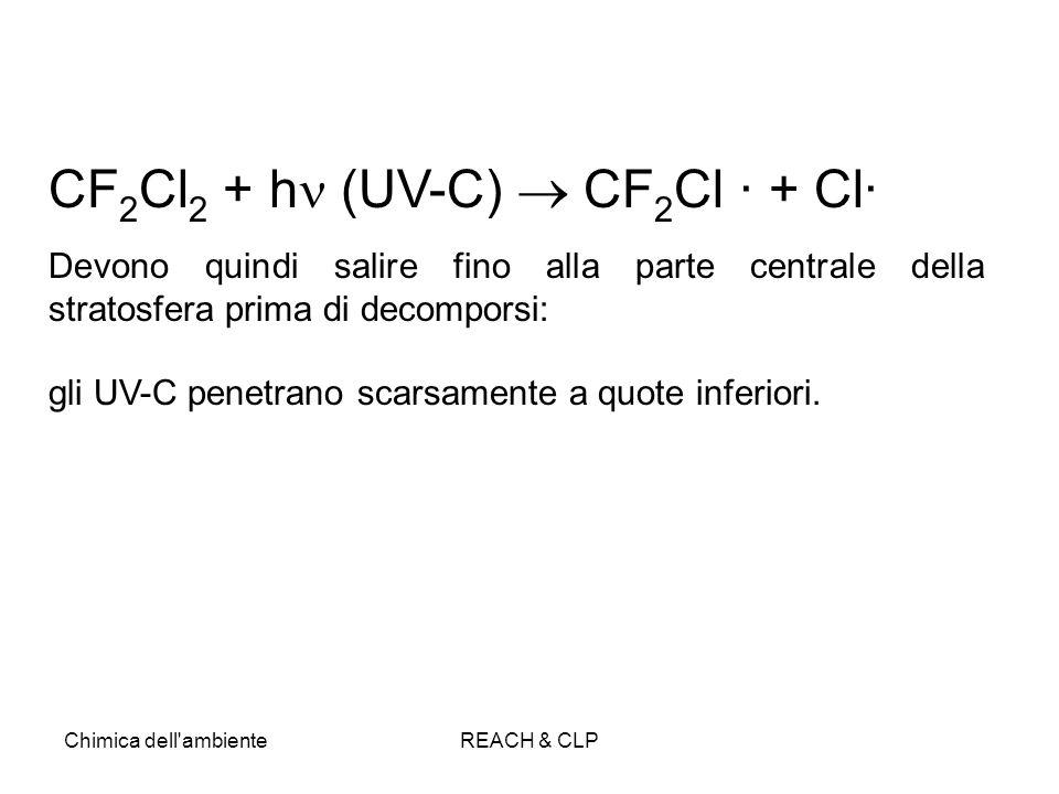 CF2Cl2 + h (UV-C)  CF2Cl · + Cl·