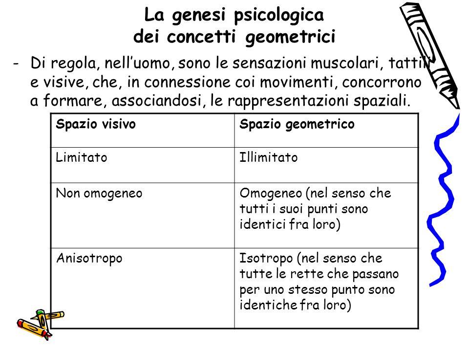 La genesi psicologica dei concetti geometrici
