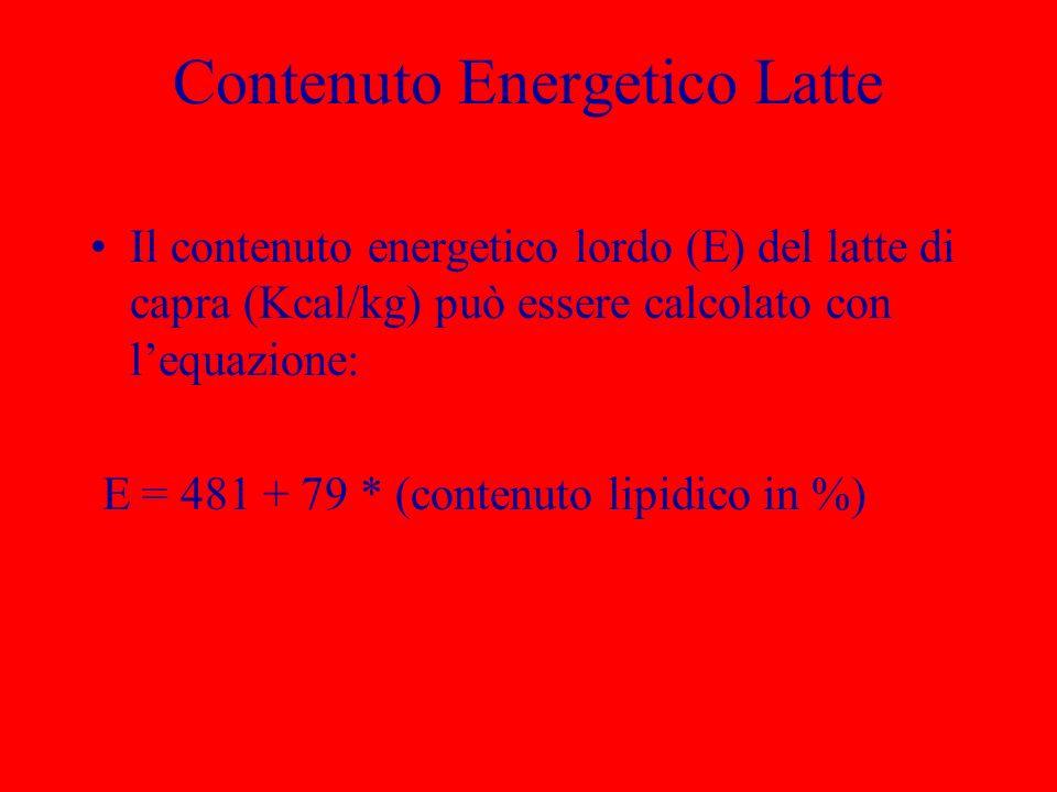 Contenuto Energetico Latte