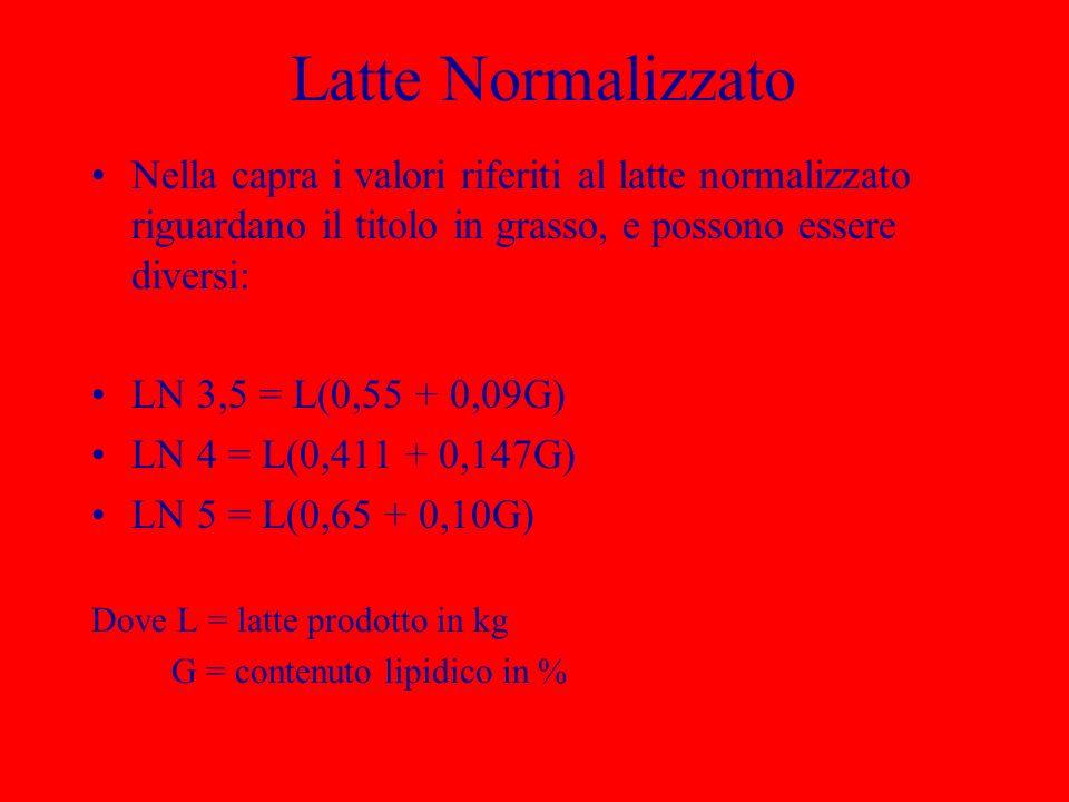 Latte NormalizzatoNella capra i valori riferiti al latte normalizzato riguardano il titolo in grasso, e possono essere diversi: