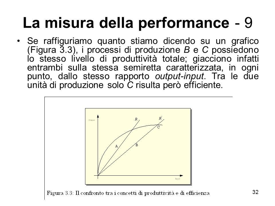La misura della performance - 9