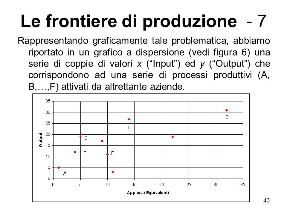 Le frontiere di produzione - 7