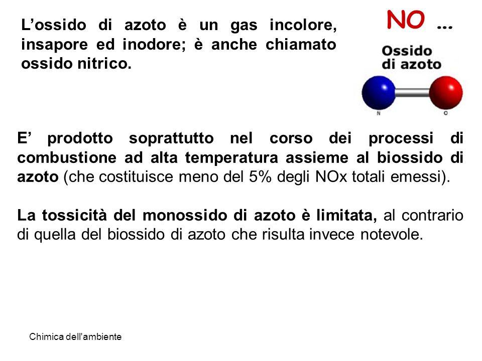 NO … L'ossido di azoto è un gas incolore, insapore ed inodore; è anche chiamato ossido nitrico.