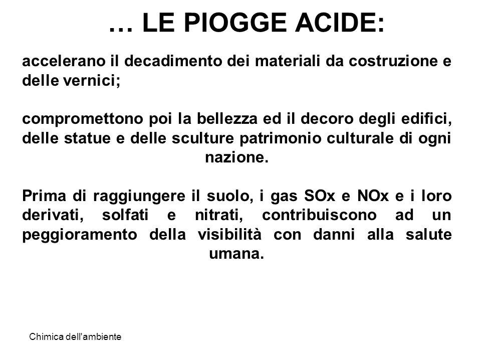 … LE PIOGGE ACIDE: accelerano il decadimento dei materiali da costruzione e delle vernici;