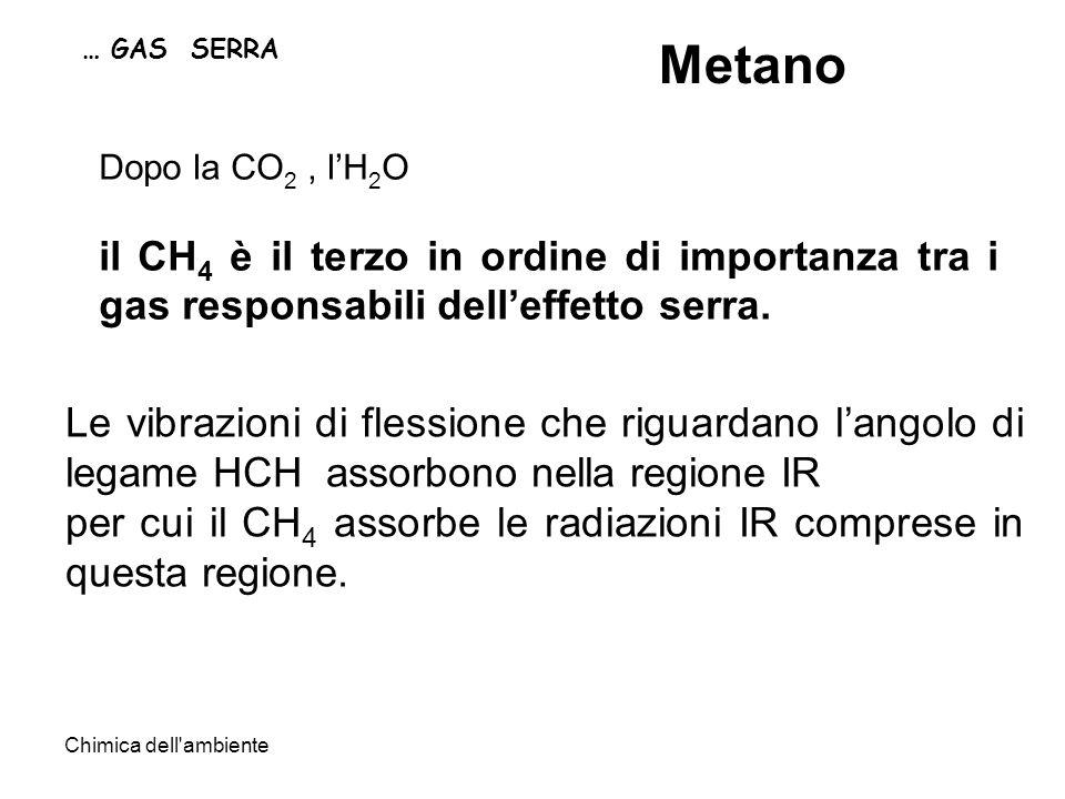 … GAS SERRA Metano. Dopo la CO2 , l'H2O. il CH4 è il terzo in ordine di importanza tra i gas responsabili dell'effetto serra.