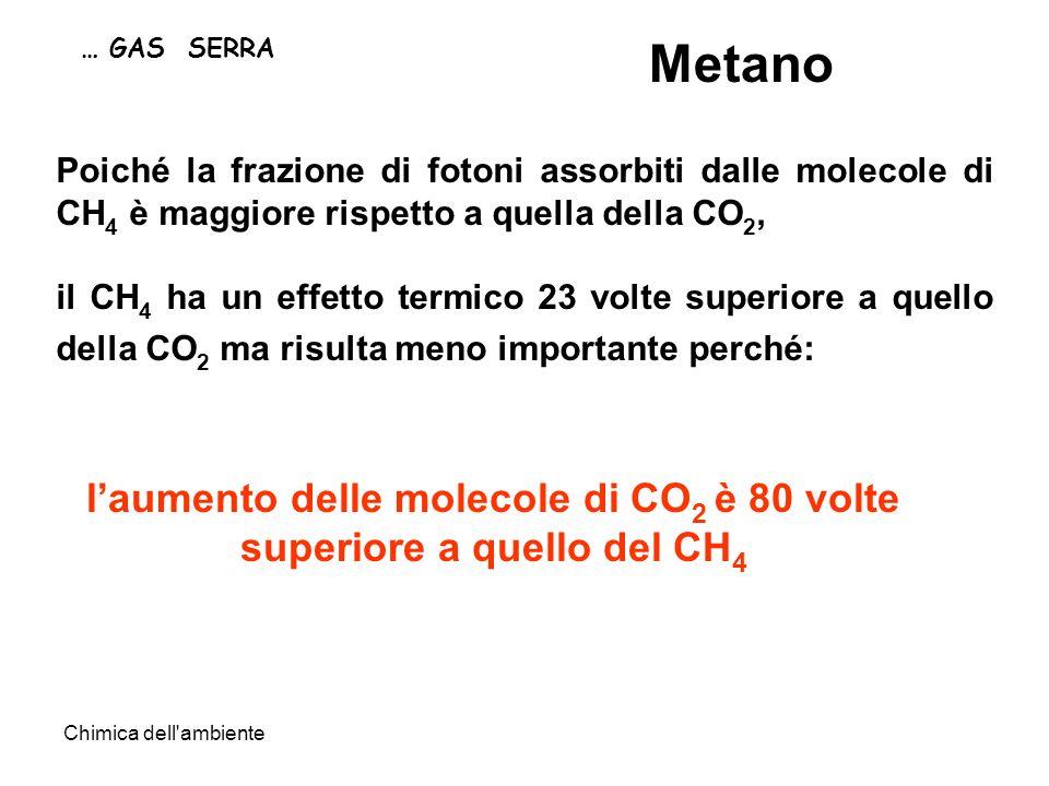 l'aumento delle molecole di CO2 è 80 volte superiore a quello del CH4