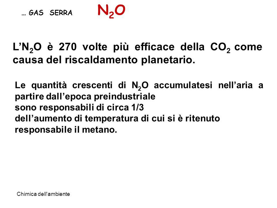 N2O … GAS SERRA. L'N2O è 270 volte più efficace della CO2 come causa del riscaldamento planetario.
