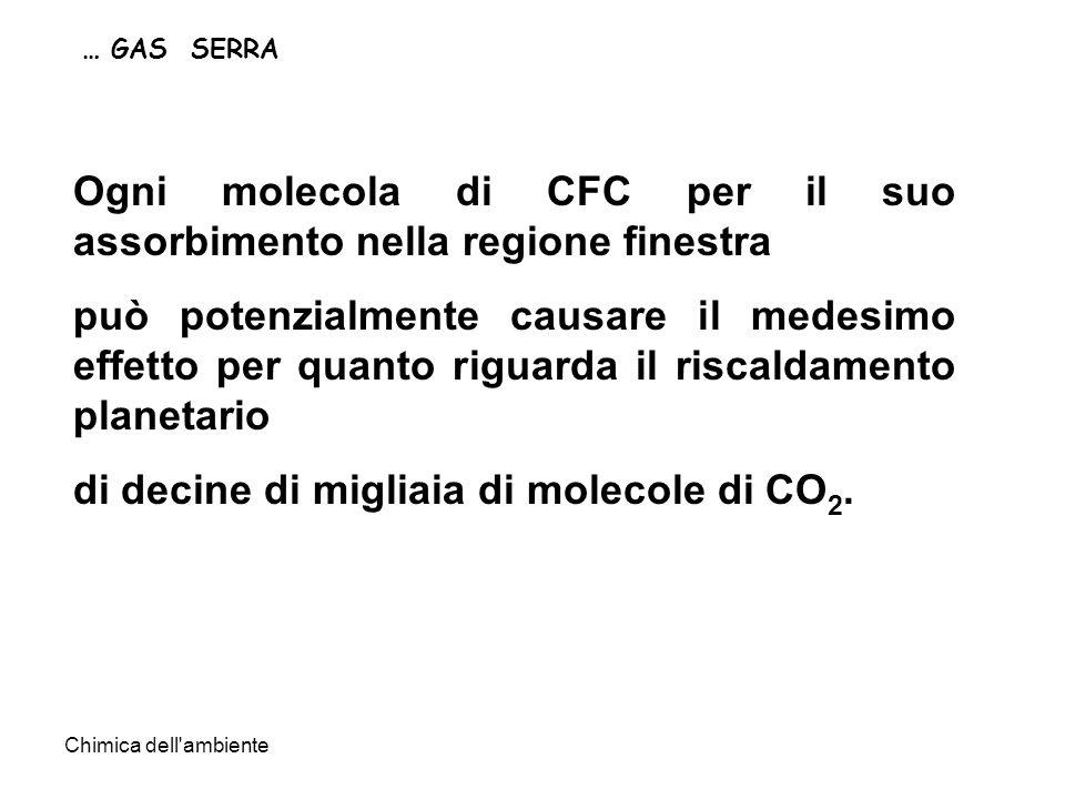 Ogni molecola di CFC per il suo assorbimento nella regione finestra
